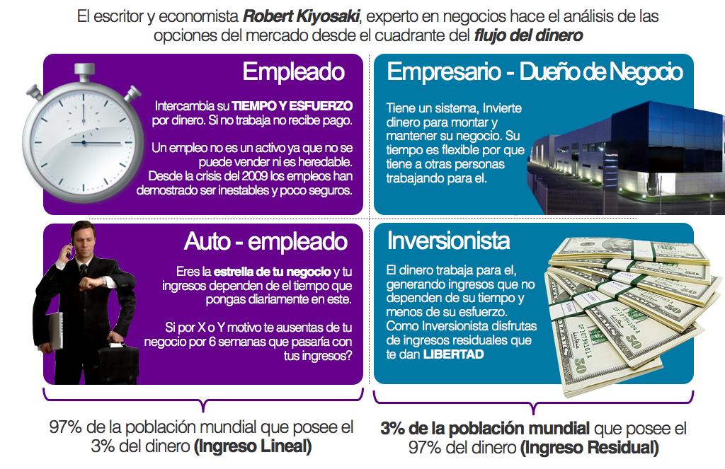Los 4 cuadrantes del flujo del dinero de Robert Kiyosaki