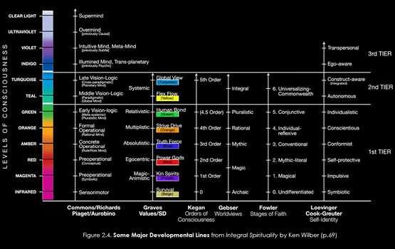 Algunas de las principales Líneas del Desarrollo de la Espiritualidad Integral de Ken Wilber