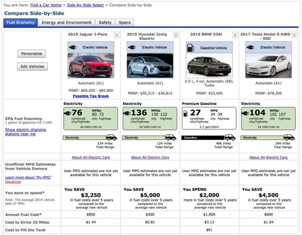 Comparación competitiva de eficiencia