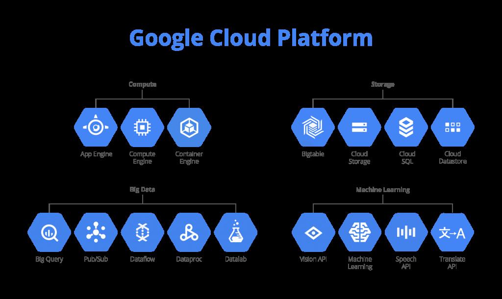 Google Cloud ofrece reducción de costes de infraestructura para sus clientes